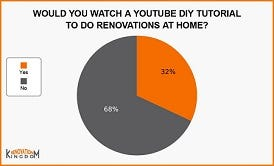 Study: DIY Home Renovation in the Age of YouTube